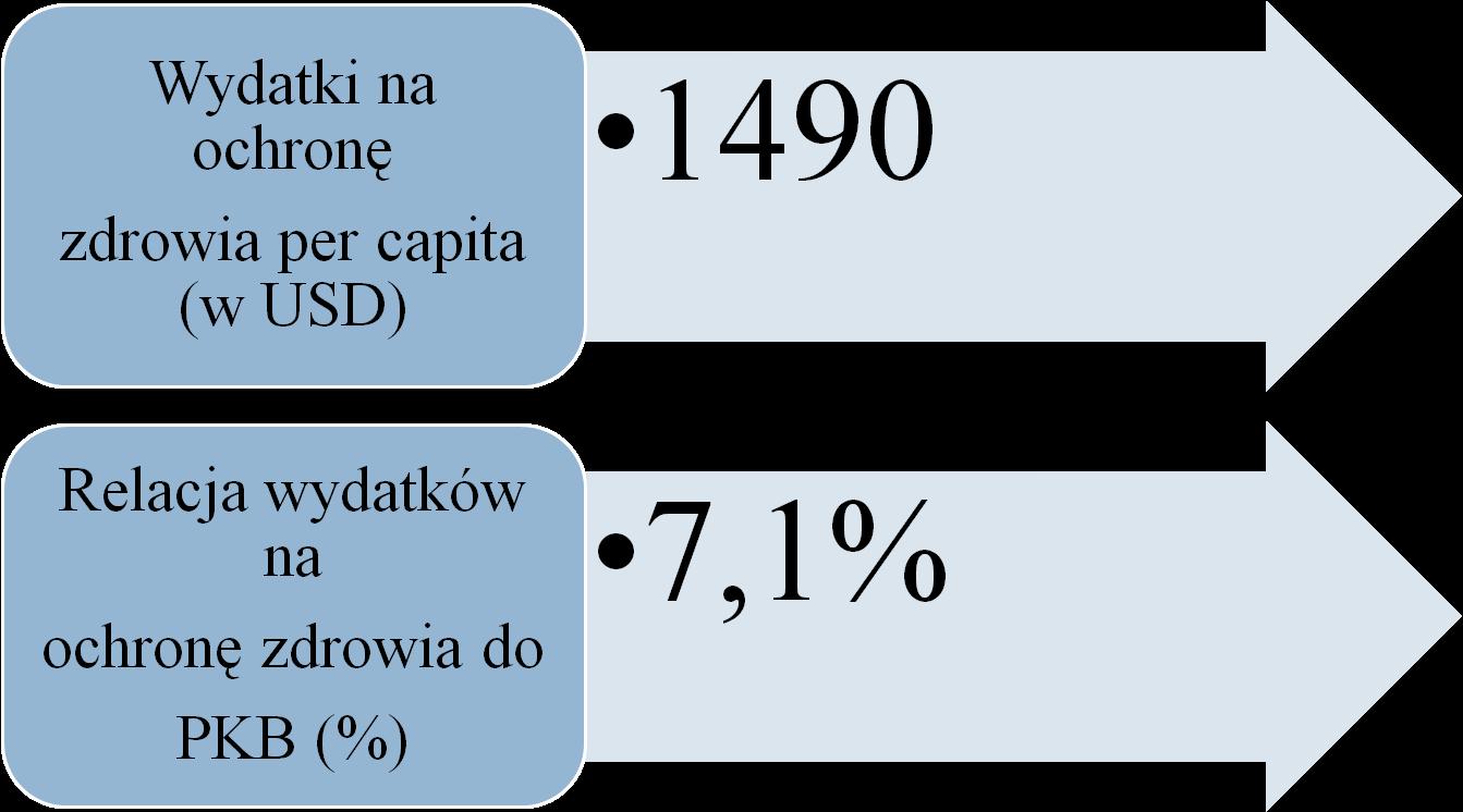 Czechy wydatki