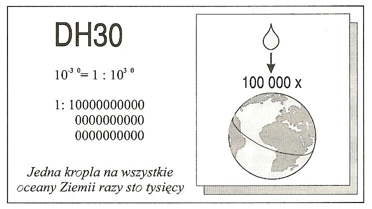 Rycina 1. Schemat stężenia homeopatycznego w rozcieńczeniu DH30.